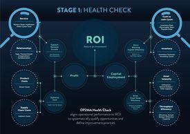 OP2MA Health Check