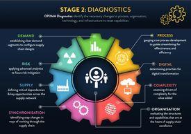 OP2MA Diagnostics