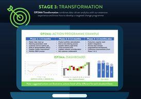 OP2MA Transformation