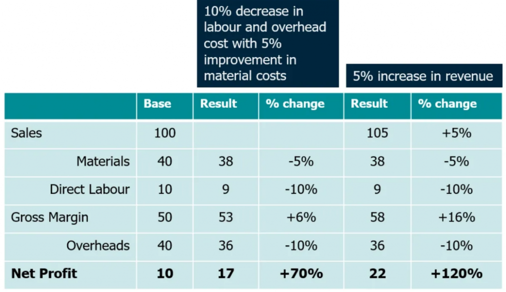 Table showing impact of supply chain cost improvements on revenue