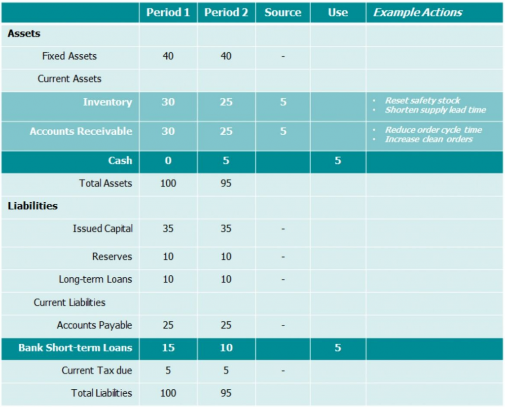 Table showing impact of small operational improvements on the bottom line.